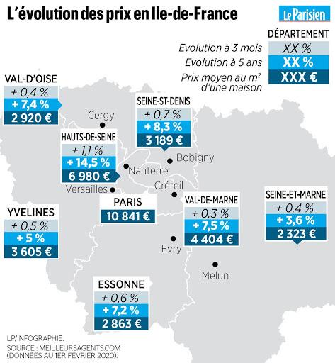 Evolution des prix en Ile de france